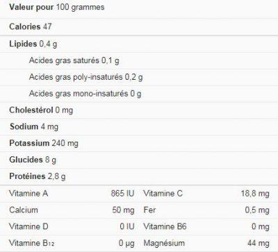 giá trị dinh dưỡng trồng đậu đũa