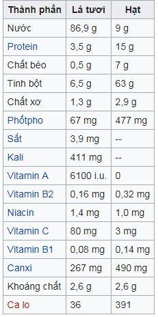 Thành phần dinh dưỡng có trong 100g rau dền đỏ